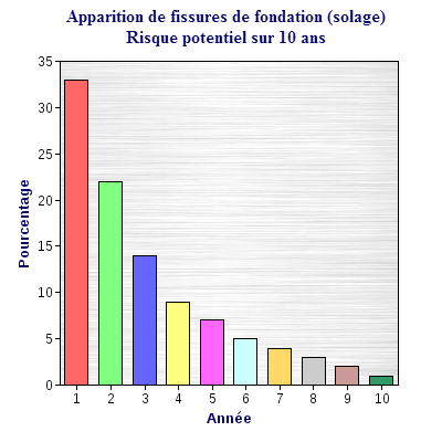 Apparition de fissures de fondation (solage)